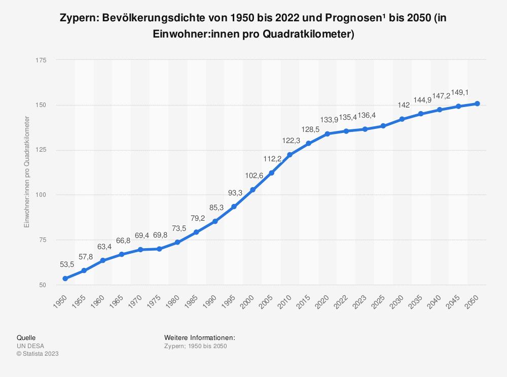Statistik: Zypern: Bevölkerungsdichte von 2007 bis 2017 (in Einwohner pro Quadratkilometer) | Statista