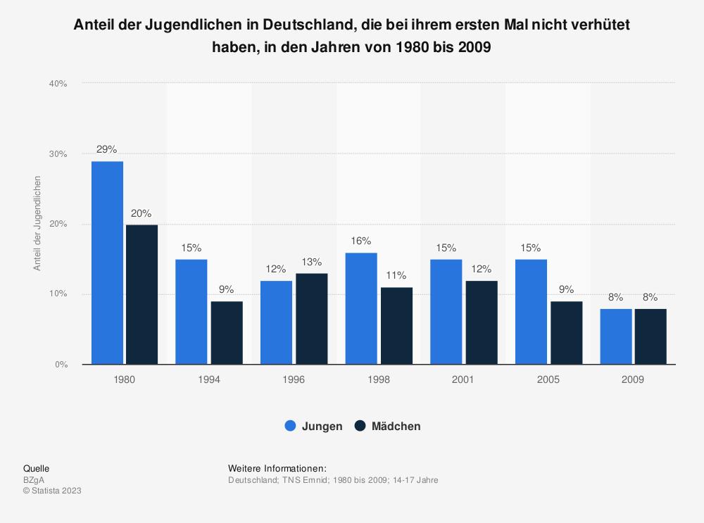 Statistik: Anteil der Jugendlichen in Deutschland, die bei ihrem ersten Mal nicht verhütet haben, in den Jahren von 1980 bis 2009 | Statista