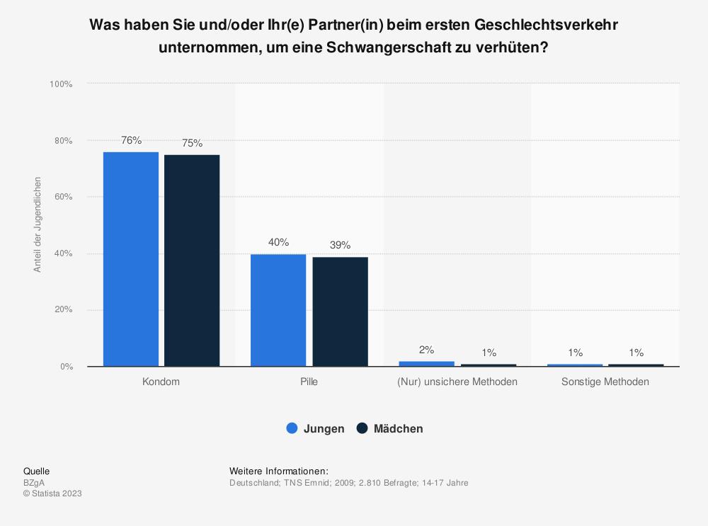 Statistik: Was haben Sie und/oder Ihr(e) Partner(in) beim ersten Geschlechtsverkehr unternommen, um eine Schwangerschaft zu verhüten? | Statista