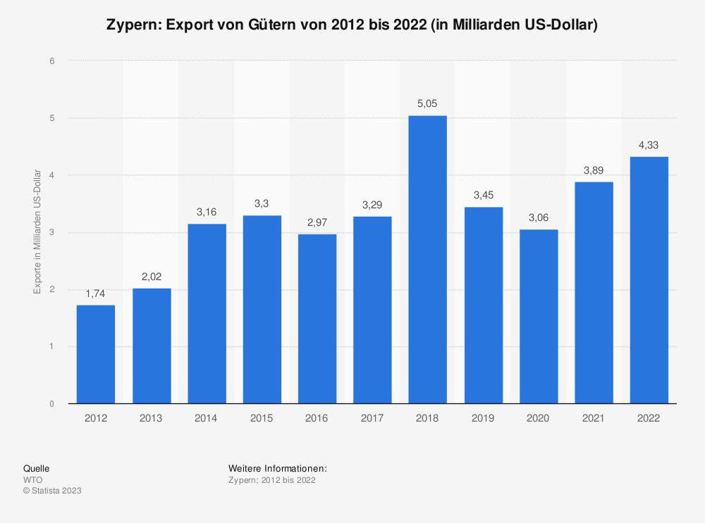 Statistik: Zypern: Export von Gütern von 2008 bis 2018 (in Milliarden US-Dollar) | Statista