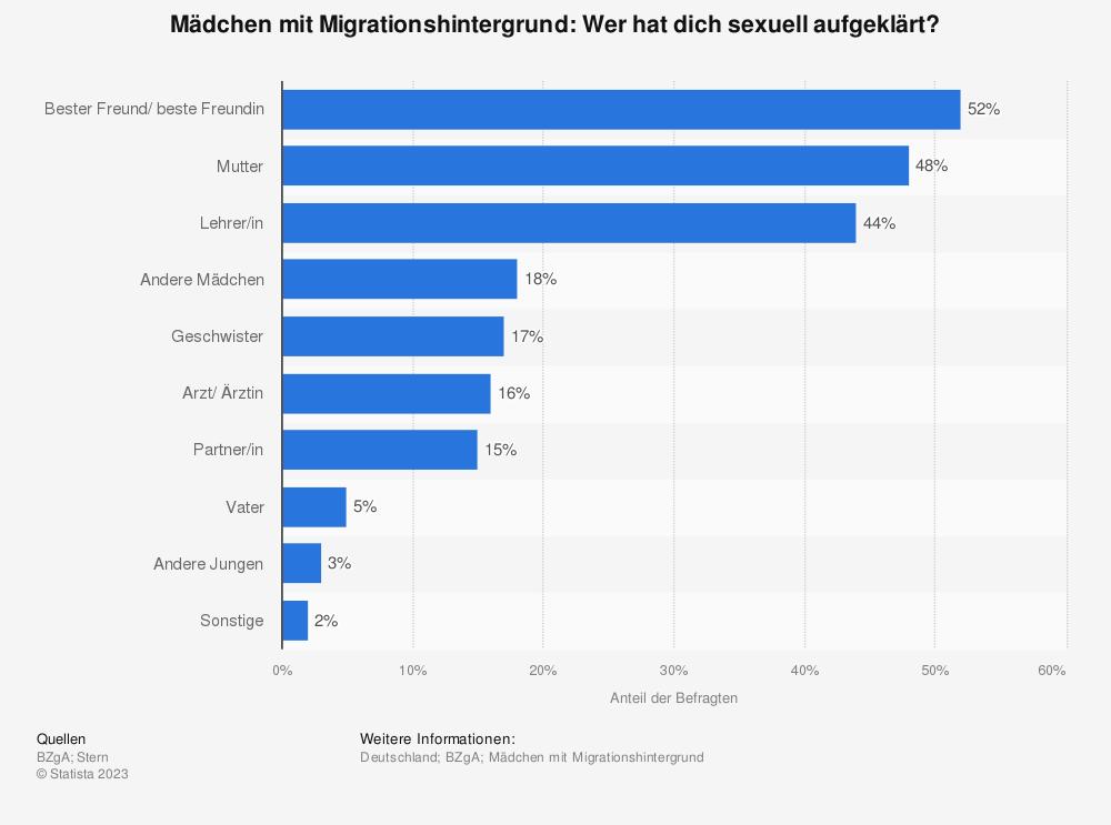Statistik: Mädchen mit Migrationshintergrund: Wer hat dich sexuell aufgeklärt? | Statista