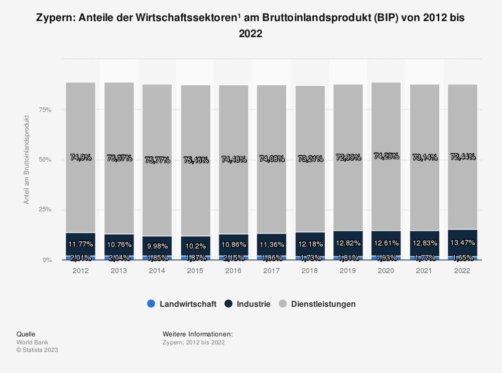Statistik: Zypern: Anteile der Wirtschaftssektoren* am Bruttoinlandsprodukt (BIP) von 2007 bis 2017 | Statista