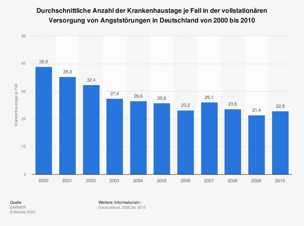 Statistik: Durchschnittliche Anzahl der Krankenhaustage je Fall in der vollstationären Versorgung von Angststörungen in Deutschland von 2000 bis 2010 | Statista