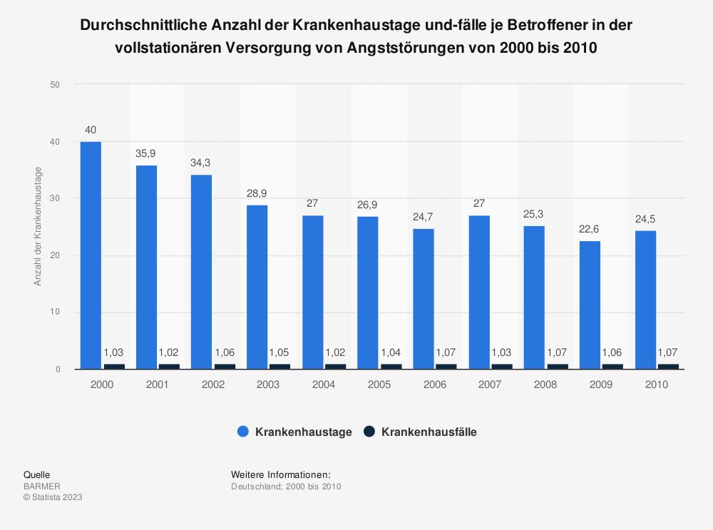 Statistik: Durchschnittliche Anzahl der Krankenhaustage und-fälle je Betroffener in der vollstationären Versorgung von Angststörungen von 2000 bis 2010 | Statista