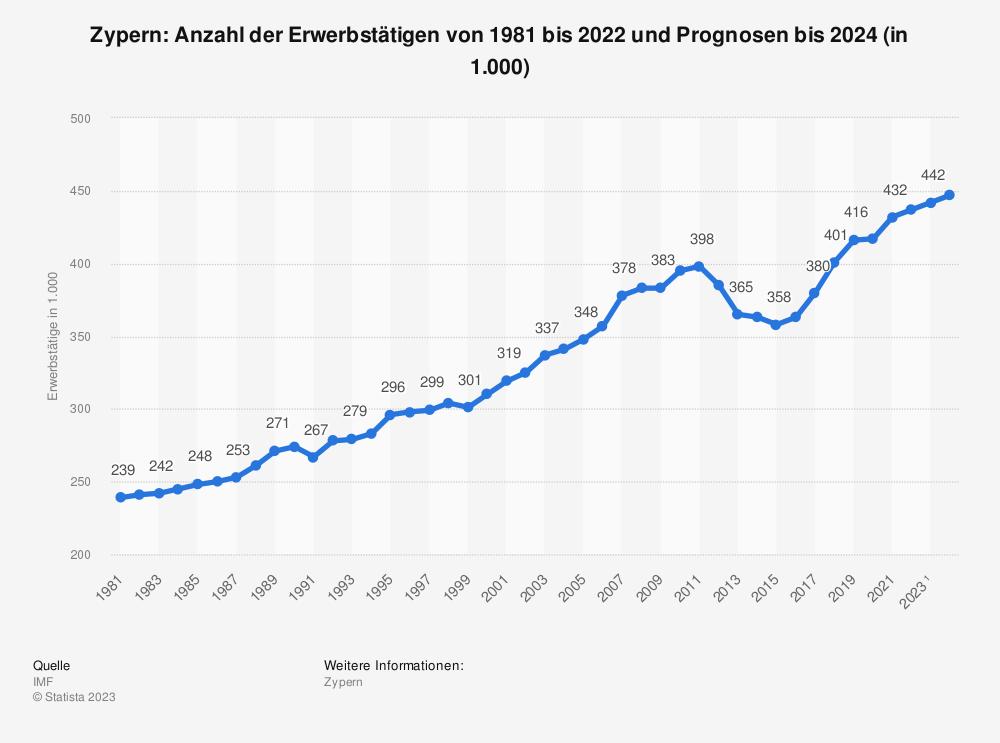 Statistik: Zypern: Anzahl der Erwerbstätigen von 1981 bis 2020 und Prognosen bis 2022 (in 1.000)   Statista