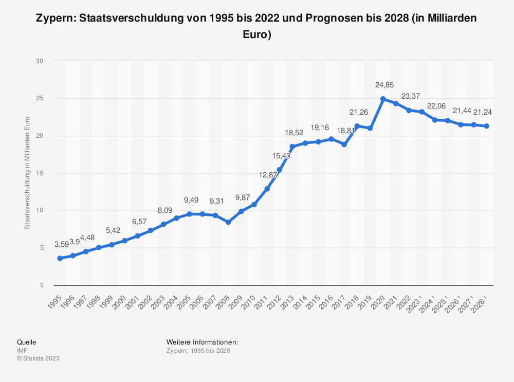 Statistik: Zypern: Staatsverschuldung von 1995 bis 2018 und Prognosen bis 2024 (in Milliarden Euro) | Statista