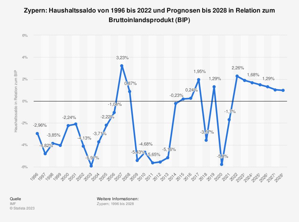 Statistik: Zypern: Haushaltssaldo von 1995 bis 2020 und Prognosen bis 2025 in Relation zum Bruttoinlandsprodukt (BIP) | Statista
