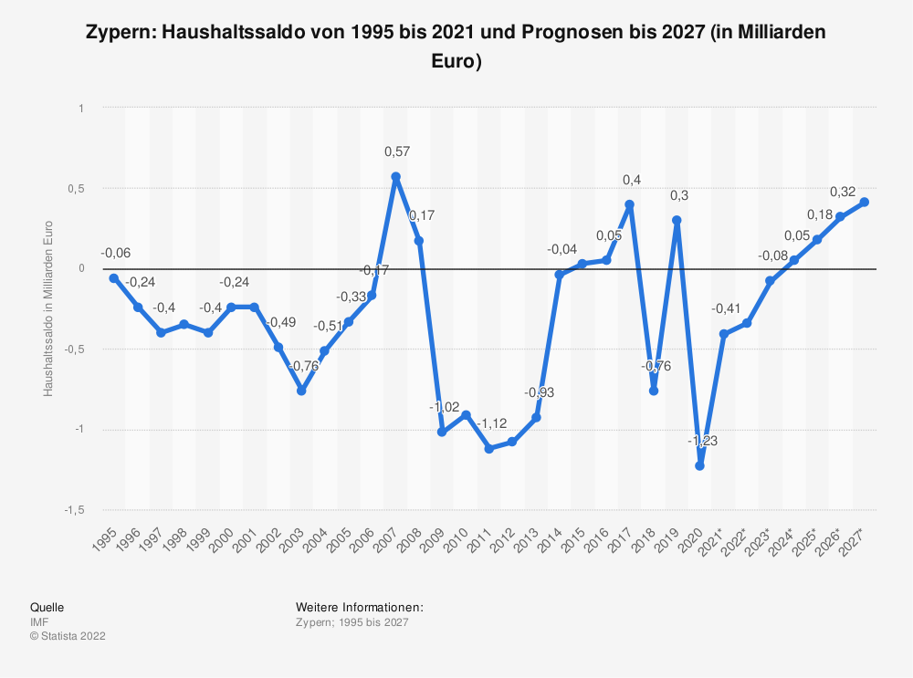 Statistik: Zypern: Haushaltssaldo von 1995 bis 2019 und Prognosen bis 2026 (in Milliarden Euro) | Statista