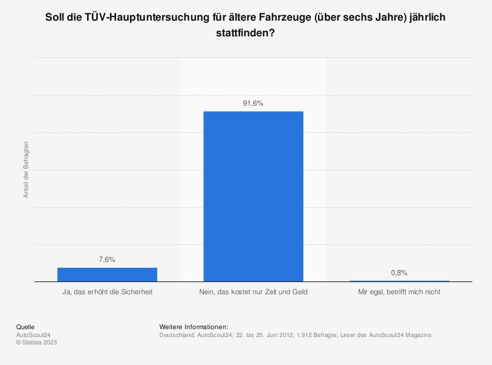 Statistik: Soll die TÜV-Hauptuntersuchung für ältere Fahrzeuge (über sechs Jahre) jährlich stattfinden? | Statista