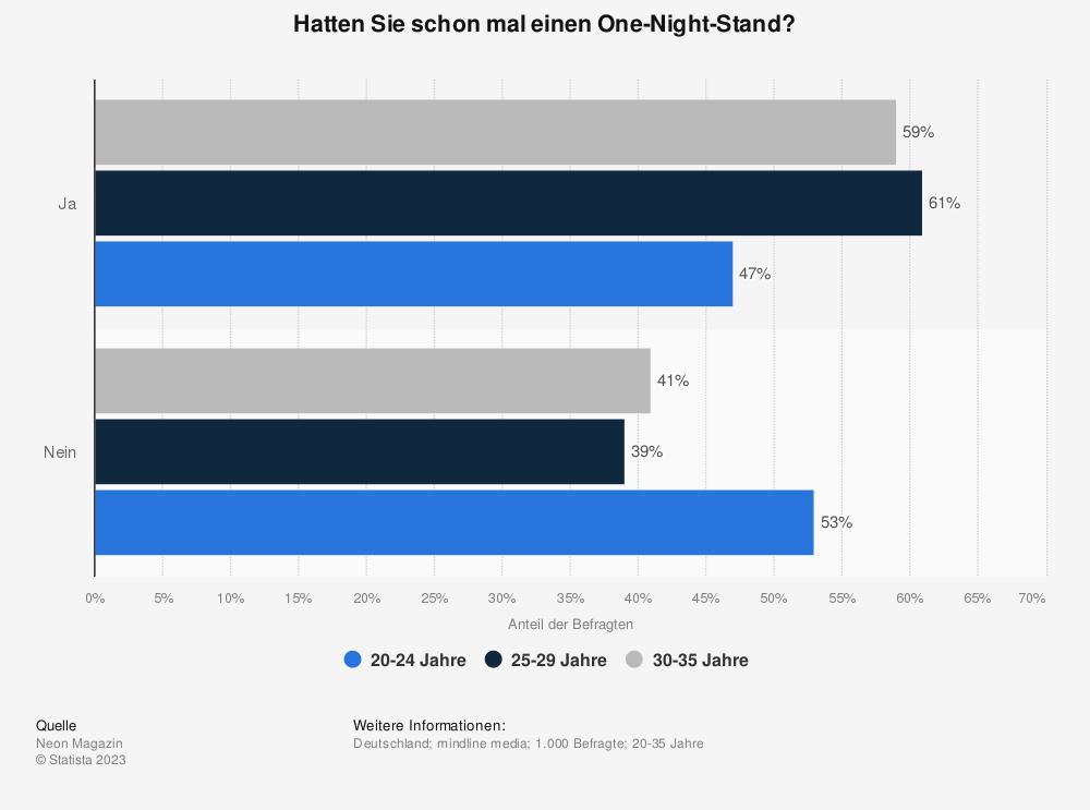 Statistik: Hatten Sie schon mal einen One-Night-Stand? | Statista