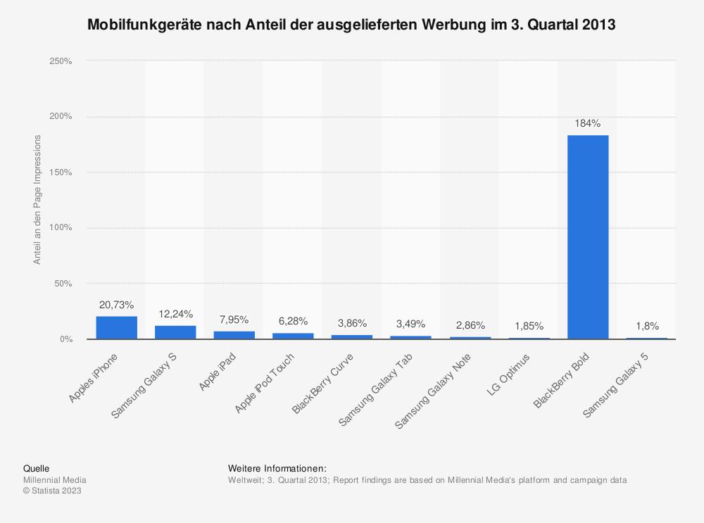 Statistik: Mobilfunkgeräte nach Anteil der ausgelieferten Werbung im 3. Quartal 2013 | Statista