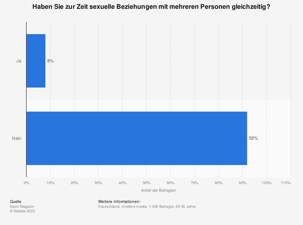 Statistik: Haben Sie zur Zeit sexuelle Beziehungen mit mehreren Personen gleichzeitig? | Statista