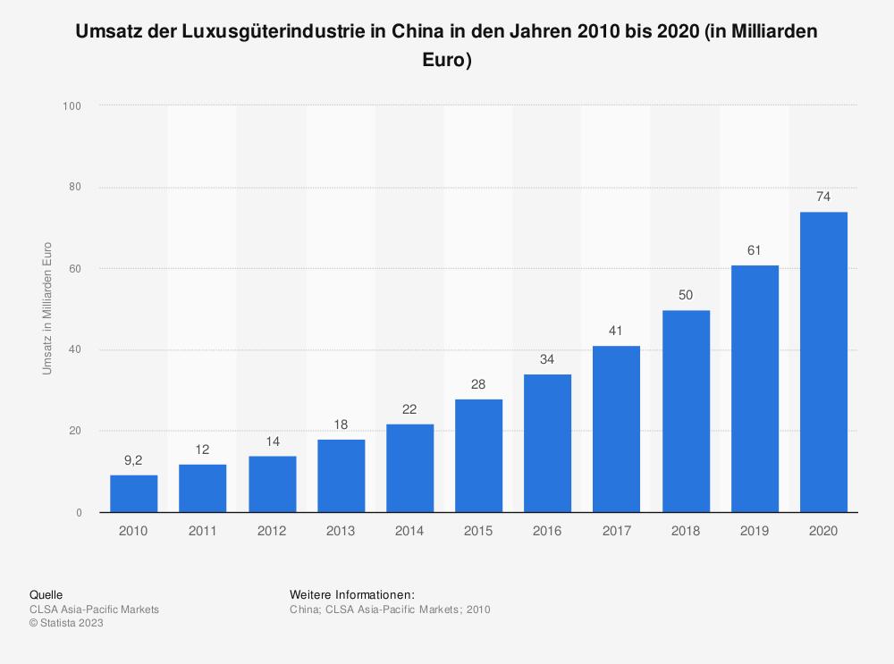 Statistik: Umsatz der Luxusgüterindustrie in China in den Jahren 2010 bis 2020 (in Milliarden Euro) | Statista