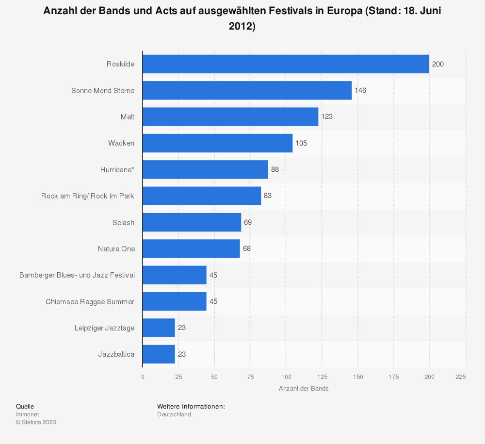 Statistik: Anzahl der Bands und Acts auf ausgewählten Festivals in Europa (Stand: 18. Juni 2012) | Statista