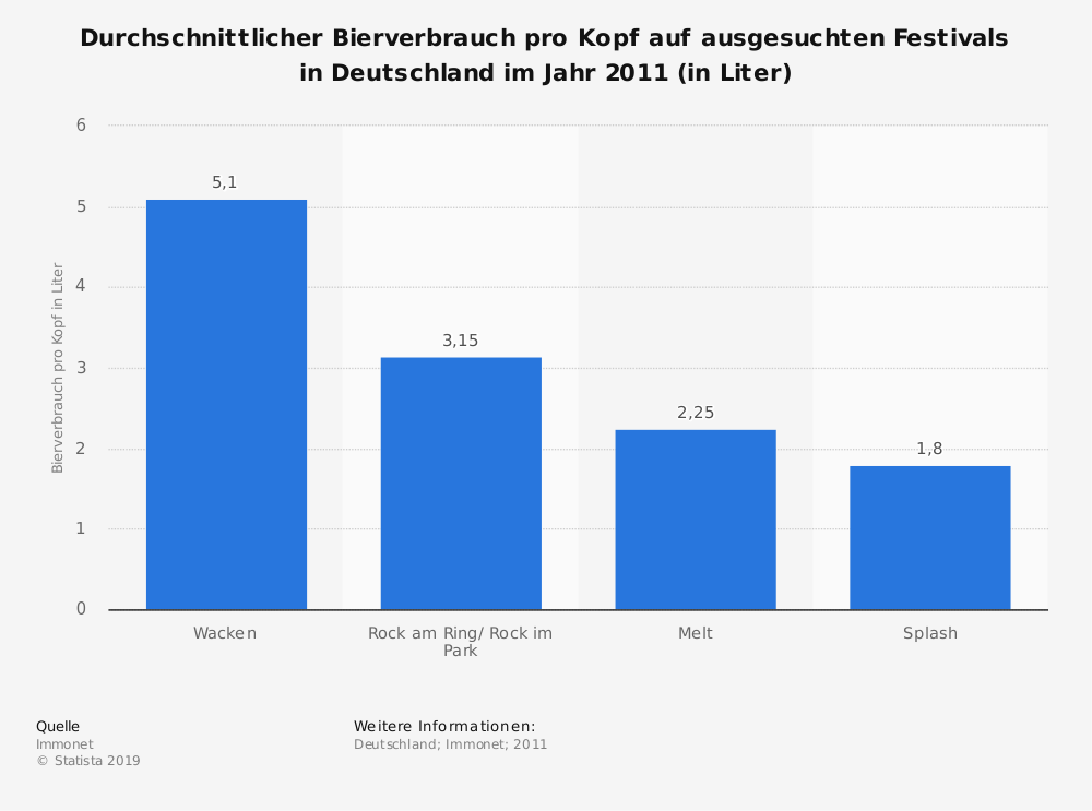 Statistik: Durchschnittlicher Bierverbrauch pro Kopf auf ausgesuchten Festivals in Deutschland im Jahr 2011 (in Liter) | Statista