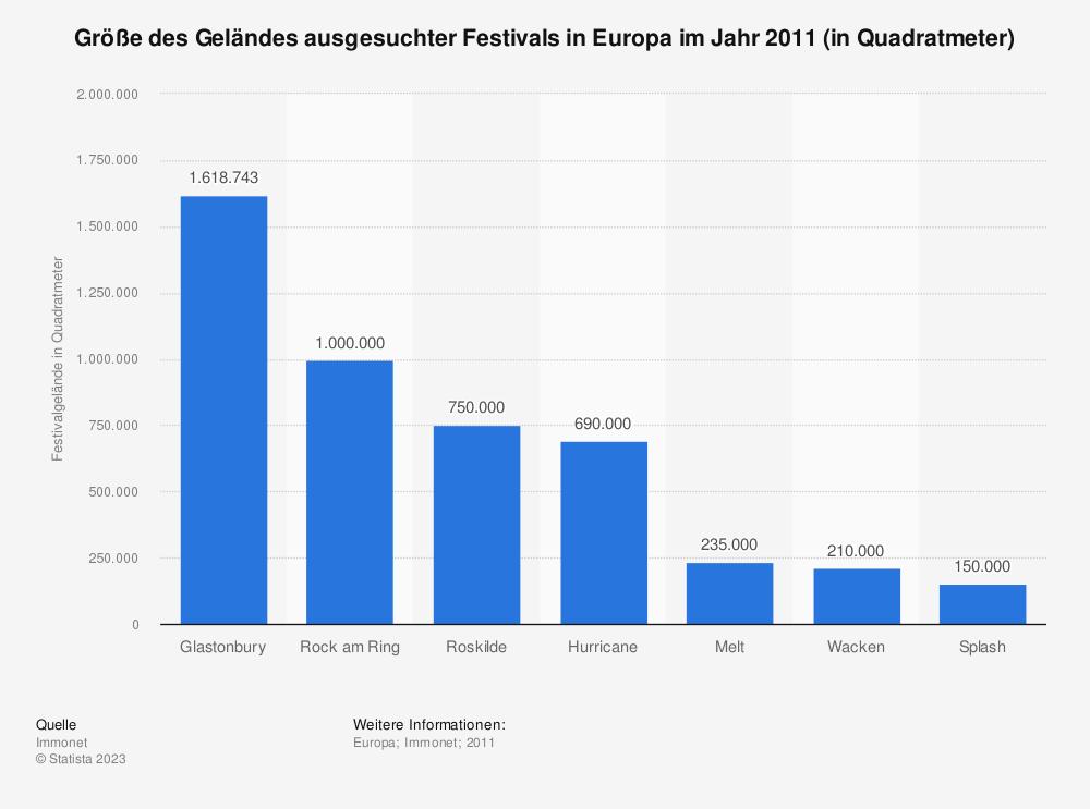 Statistik: Größe des Geländes ausgesuchter Festivals in Europa im Jahr 2011 (in Quadratmeter) | Statista