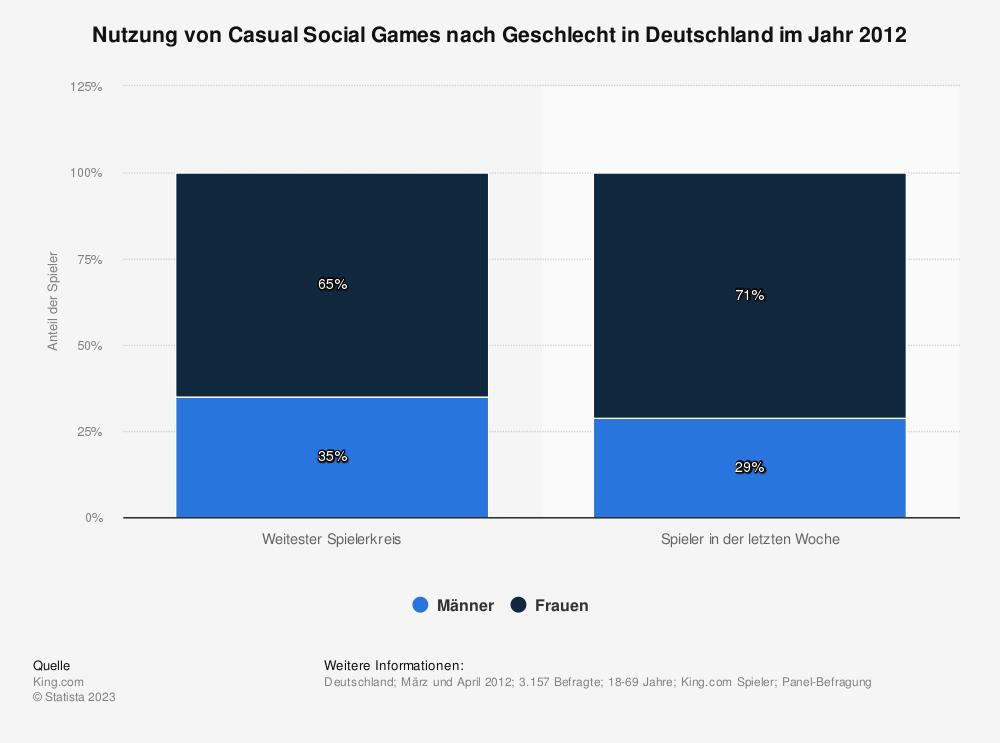 Statistik: Nutzung von Casual Social Games nach Geschlecht in Deutschland im Jahr 2012 | Statista