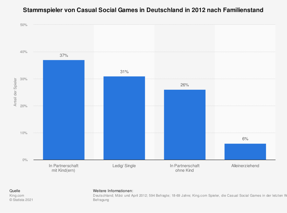 Statistik: Stammspieler von Casual Social Games in Deutschland in 2012 nach Familienstand | Statista