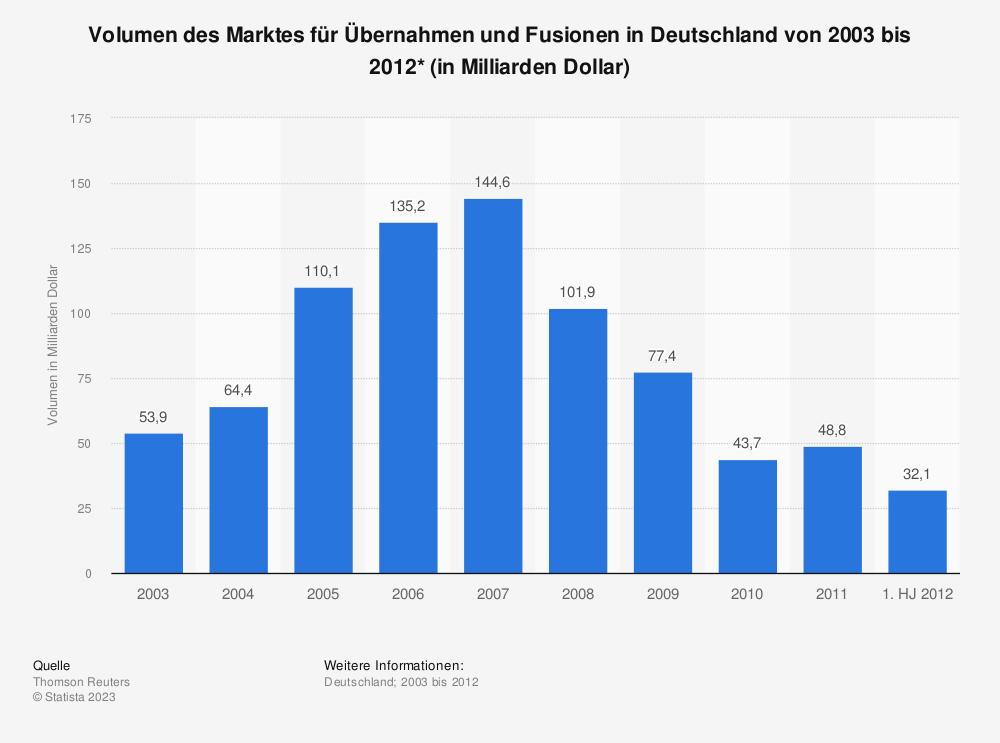 Statistik: Volumen des Marktes für Übernahmen und Fusionen in Deutschland von 2003 bis 2012* (in Milliarden Dollar) | Statista