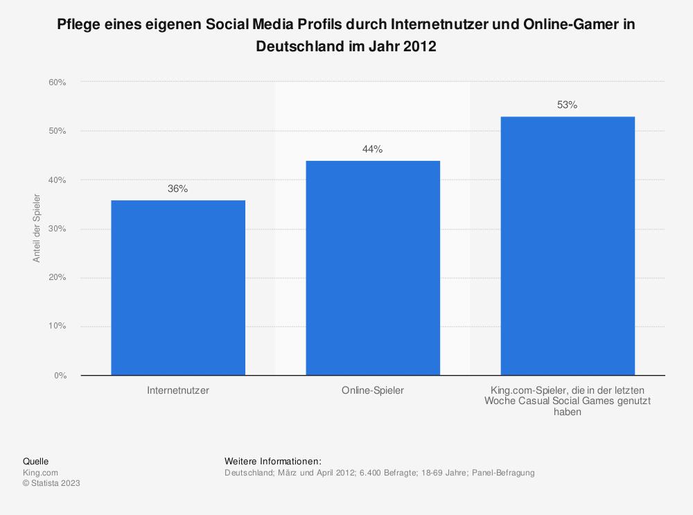 Statistik: Pflege eines eigenen Social Media Profils durch Internetnutzer und Online-Gamer in Deutschland im Jahr 2012 | Statista