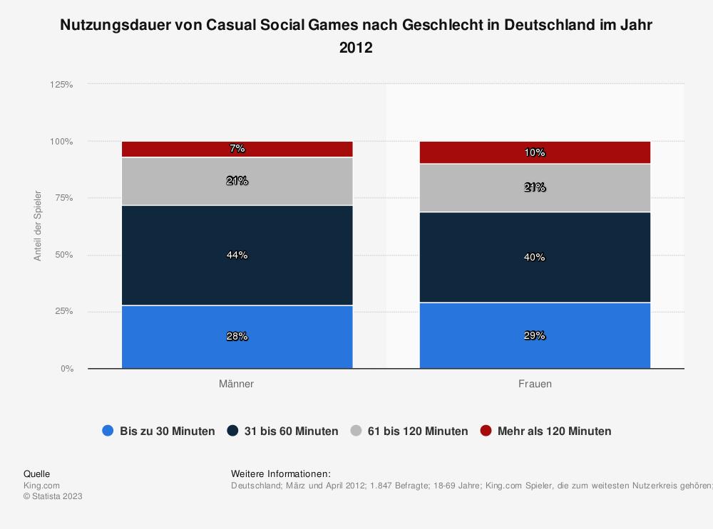 Statistik: Nutzungsdauer von Casual Social Games nach Geschlecht in Deutschland im Jahr 2012 | Statista