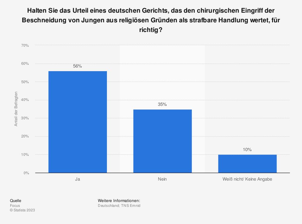 Statistik: Halten Sie das Urteil eines deutschen Gerichts, das den chirurgischen Eingriff der Beschneidung von Jungen aus religiösen Gründen als strafbare Handlung wertet, für richtig? | Statista