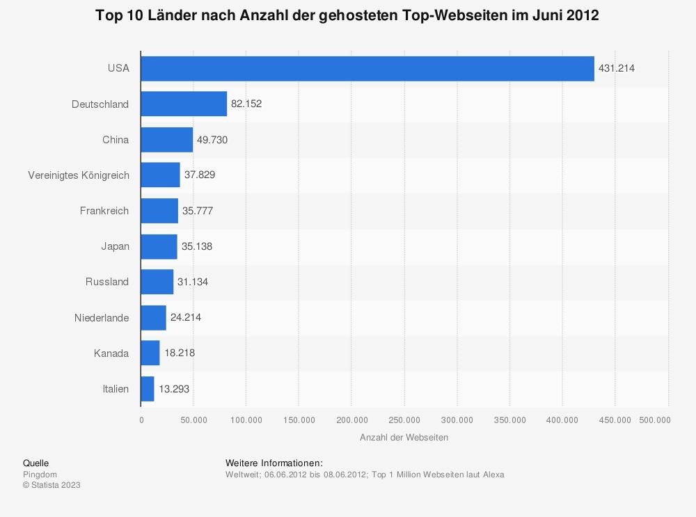 Statistik: Top 10 Länder nach Anzahl der gehosteten Top-Webseiten im Juni 2012 | Statista
