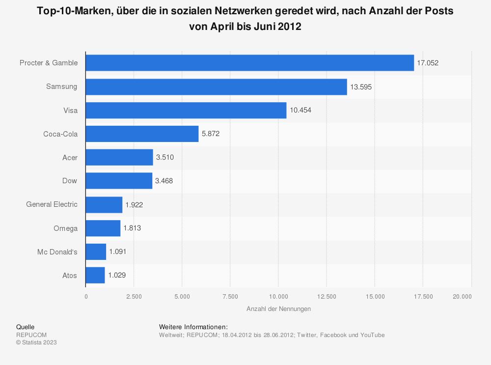 Statistik: Top-10-Marken, über die in sozialen Netzwerken geredet wird, nach Anzahl der Posts von April bis Juni 2012 | Statista