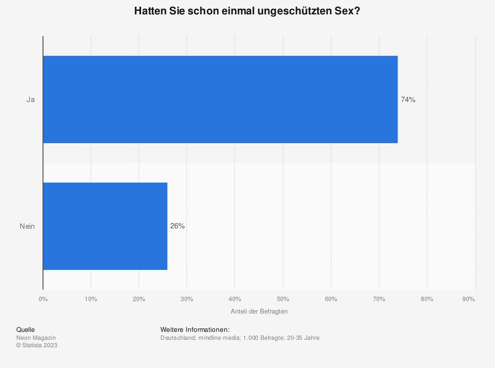 Statistik: Hatten Sie schon einmal ungeschützten Sex? | Statista