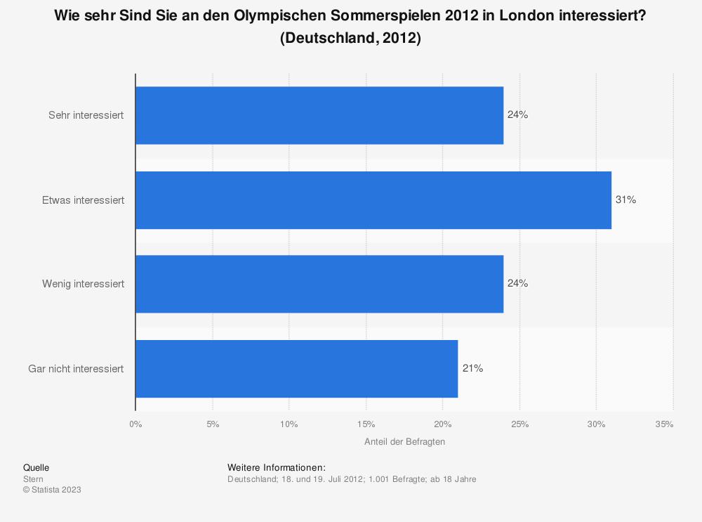 Statistik: Wie sehr Sind Sie an den Olympischen Sommerspielen 2012 in London interessiert? (Deutschland, 2012) | Statista