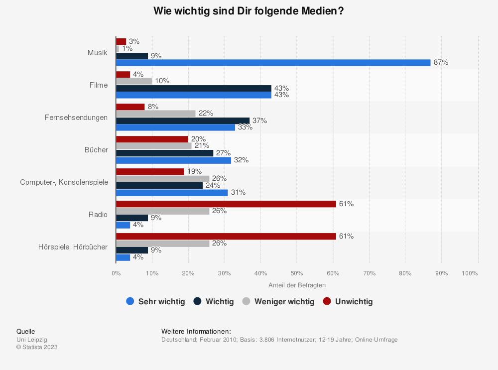 Statistik: Wie wichtig sind Dir folgende Medien? | Statista