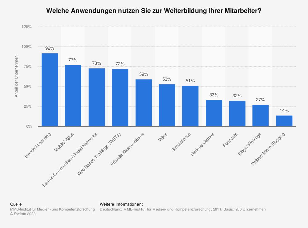 Statistik: Welche Anwendungen nutzen Sie zur Weiterbildung Ihrer Mitarbeiter? | Statista