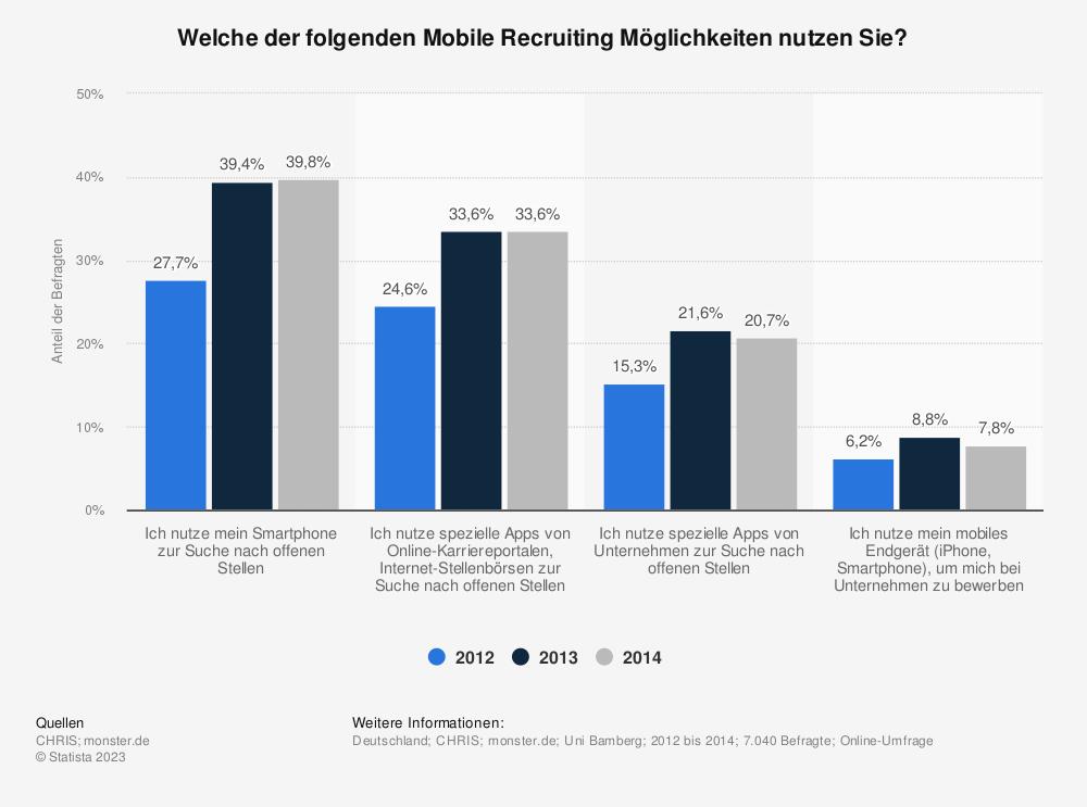 Statistik: Welche der folgenden Mobile Recruiting Möglichkeiten nutzen Sie? | Statista