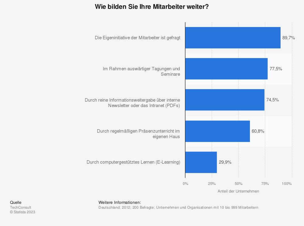 Statistik: Wie bilden Sie Ihre Mitarbeiter weiter? | Statista