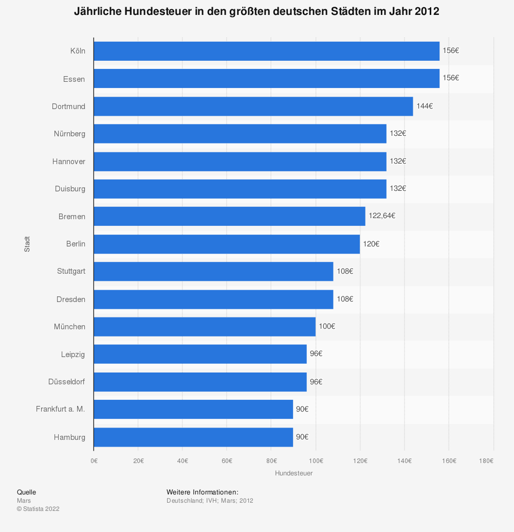 Statistik: Jährliche Hundesteuer in den größten deutschen Städten im Jahr 2012 | Statista