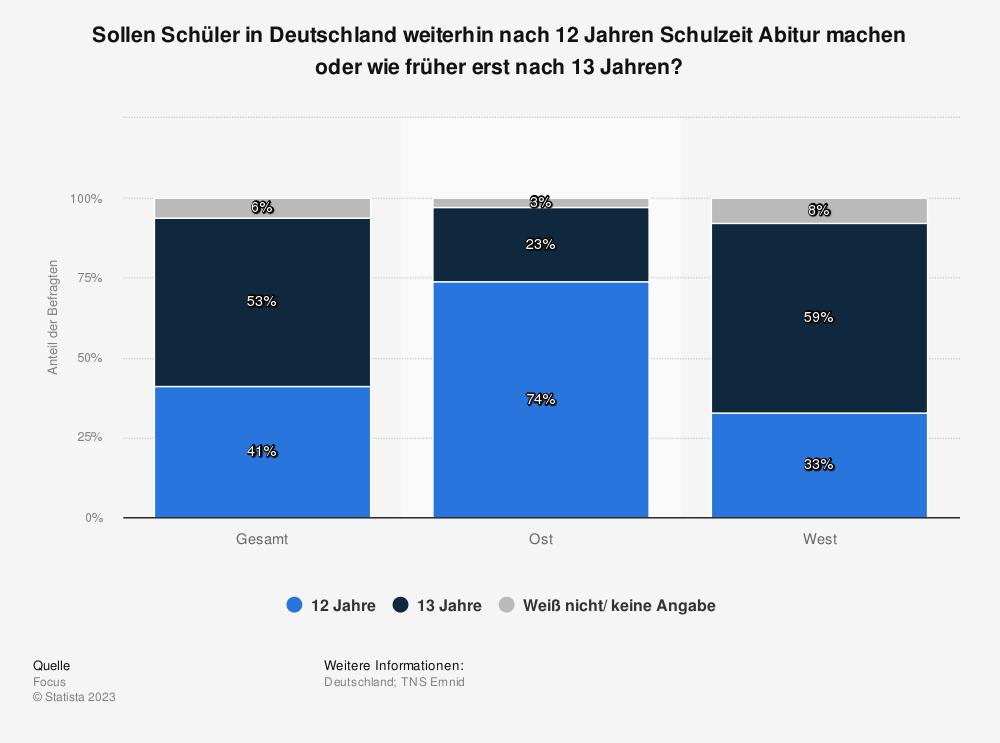 Statistik: Sollen Schüler in Deutschland weiterhin nach 12 Jahren Schulzeit Abitur machen oder wie früher erst nach 13 Jahren? | Statista