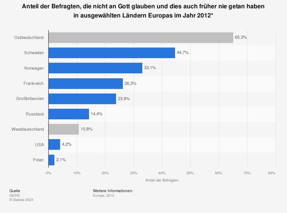 Statistik: Anteil der Befragten, die nicht an Gott glauben und dies auch früher nie getan haben in ausgewählten Ländern Europas im Jahr 2012* | Statista