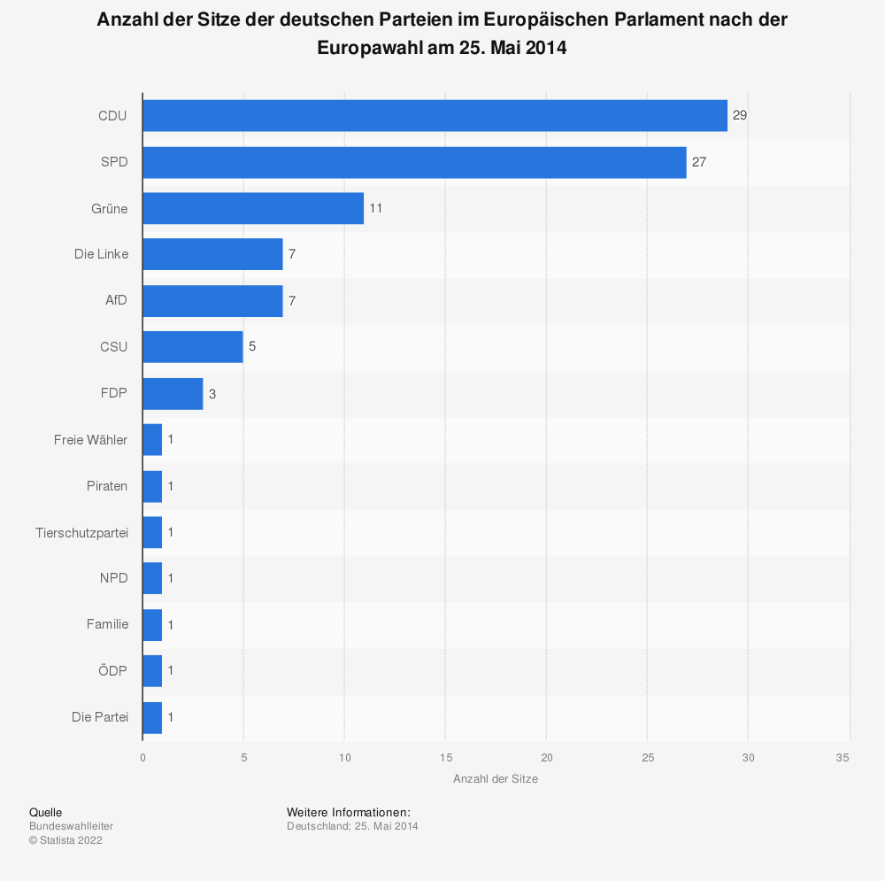 Statistik: Anzahl der Sitze der deutschen Parteien im Europäischen Parlament nach der Europawahl am 25. Mai 2014 | Statista