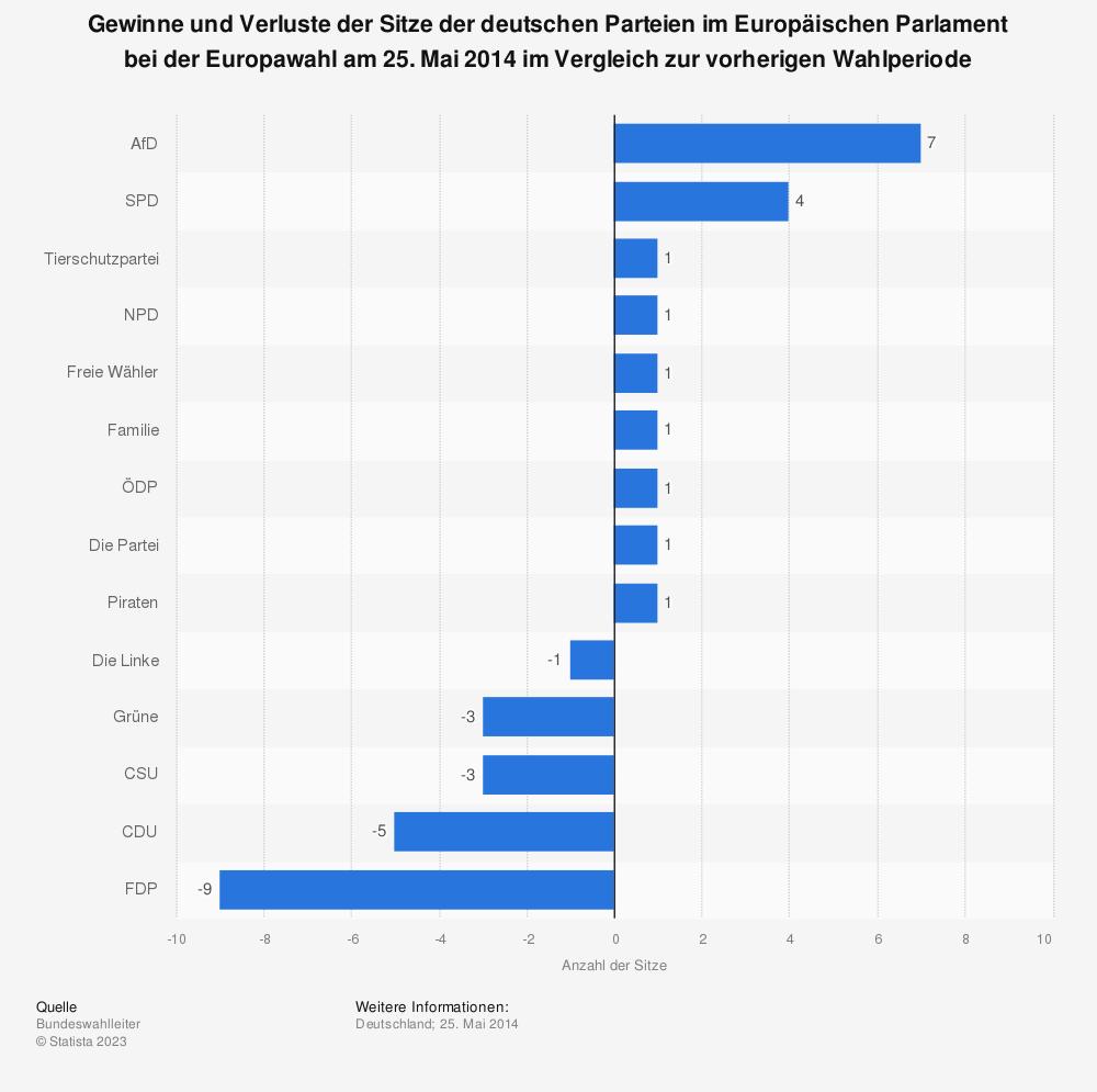 Statistik: Gewinne und Verluste der Sitze der deutschen Parteien im Europäischen Parlament bei der Europawahl am 25. Mai 2014 im Vergleich zur vorherigen Wahlperiode   Statista