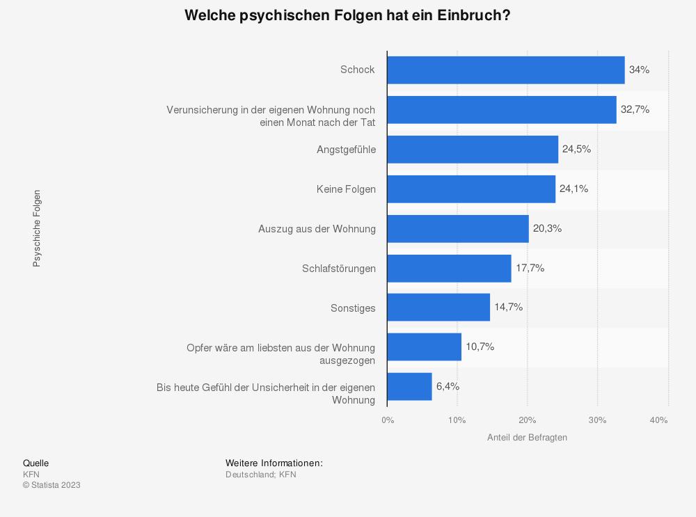 Statistik: Welche psychischen Folgen hat ein Einbruch? | Statista