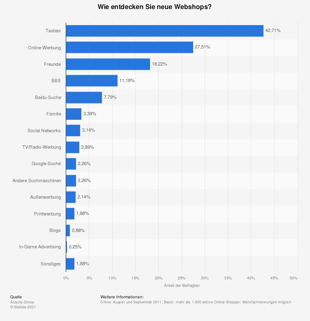 Statistik: Wie entdecken Sie neue Webshops? | Statista