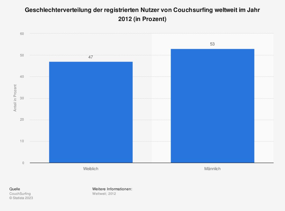 Statistik: Geschlechterverteilung der registrierten Nutzer von Couchsurfing weltweit im Jahr 2012 (in Prozent) | Statista