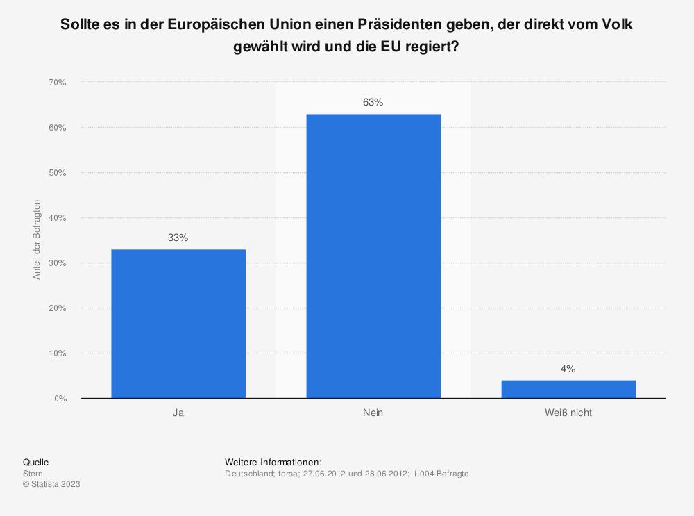 Statistik: Sollte es in der Europäischen Union einen Präsidenten geben, der direkt vom Volk gewählt wird und die EU regiert? | Statista