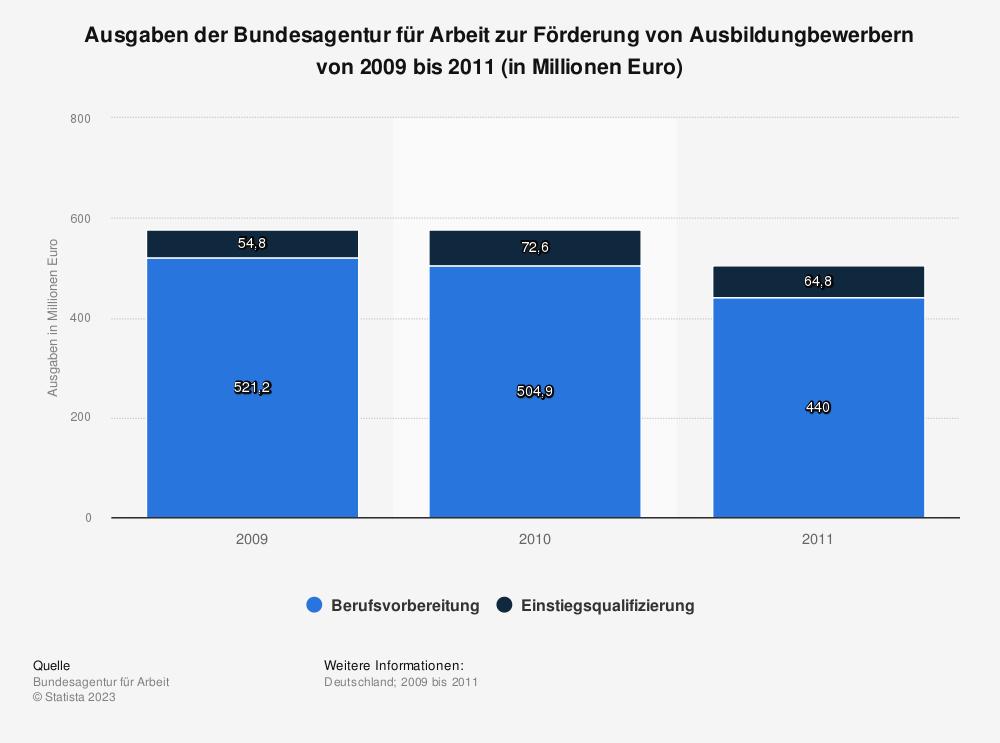Statistik: Ausgaben der Bundesagentur für Arbeit zur Förderung von Ausbildungbewerbern von 2009 bis 2011 (in Millionen Euro) | Statista