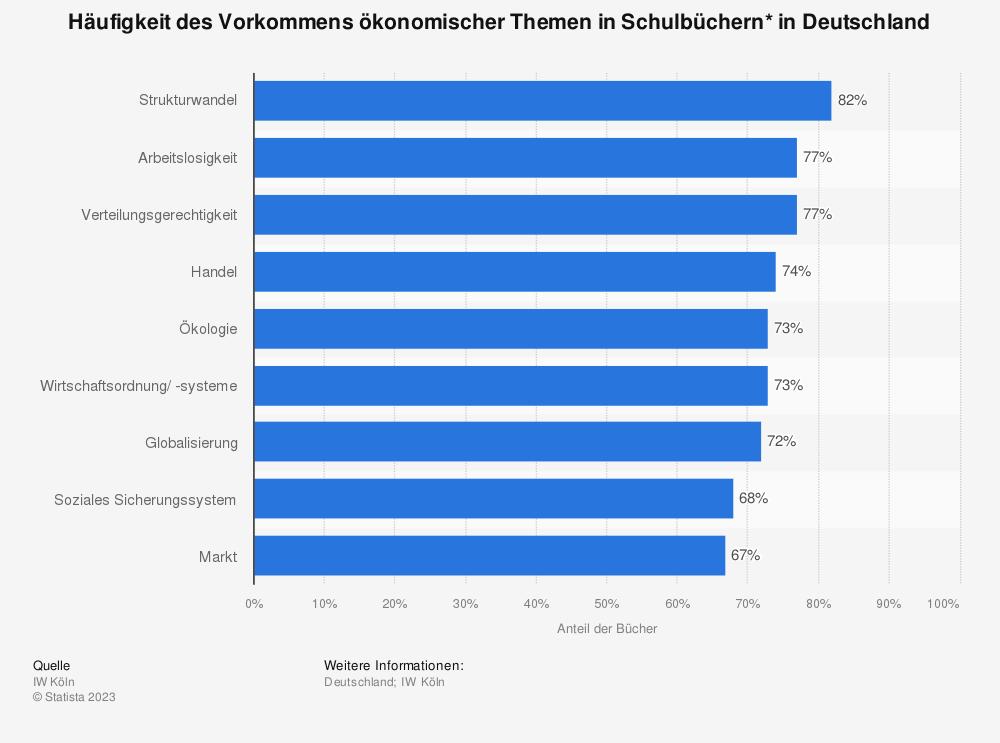 Statistik: Häufigkeit des Vorkommens ökonomischer Themen in Schulbüchern* in Deutschland | Statista