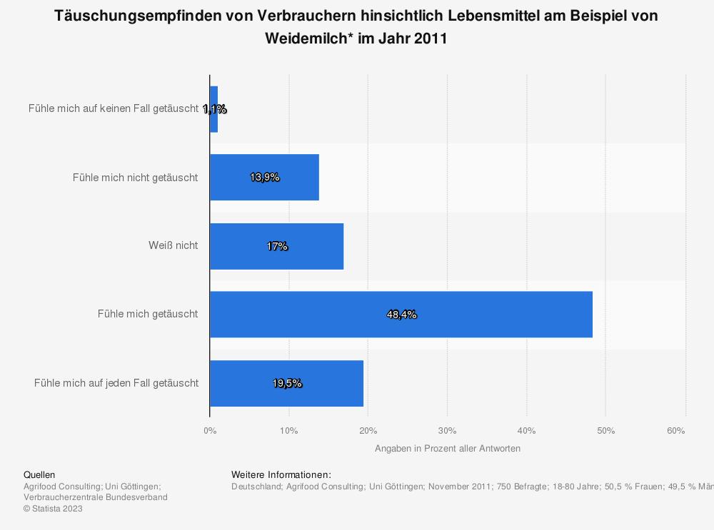 Statistik: Täuschungsempfinden von Verbrauchern hinsichtlich Lebensmittel am Beispiel von Weidemilch* im Jahr 2011 | Statista