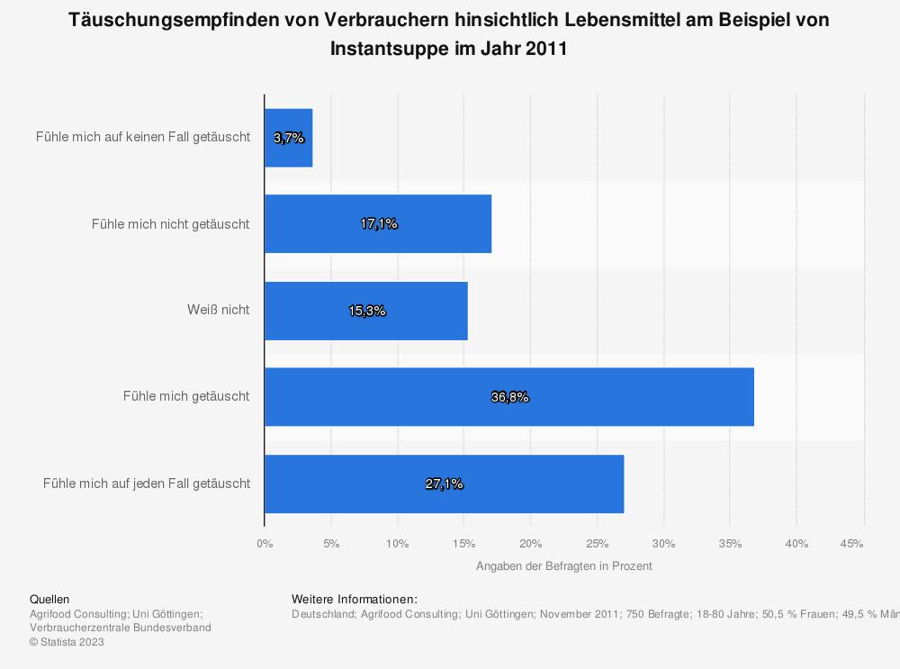 Statistik: Täuschungsempfinden von Verbrauchern hinsichtlich Lebensmittel am Beispiel von Instantsuppe im Jahr 2011   Statista