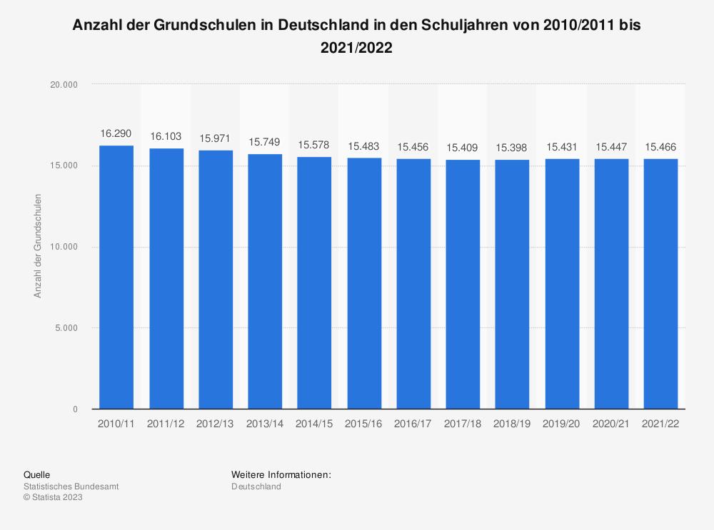 Statistik: Anzahl der Grundschulen in Deutschland von 2005 bis 2017* | Statista