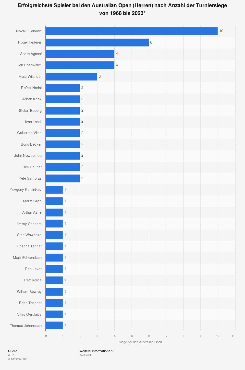 Statistik: Anzahl der Siege bei den Australian Open (Herren) von 1968 bis 2019* | Statista