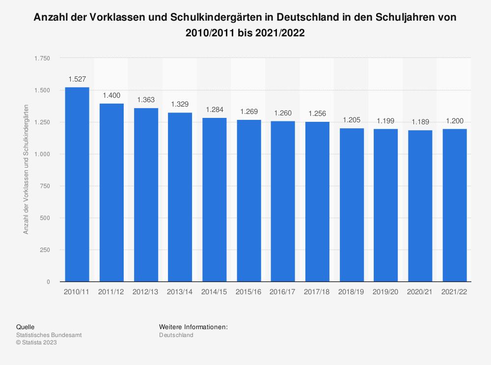 Statistik: Anzahl der Vorklassen und Schulkindergärten in Deutschland von 2004 bis 2016* | Statista